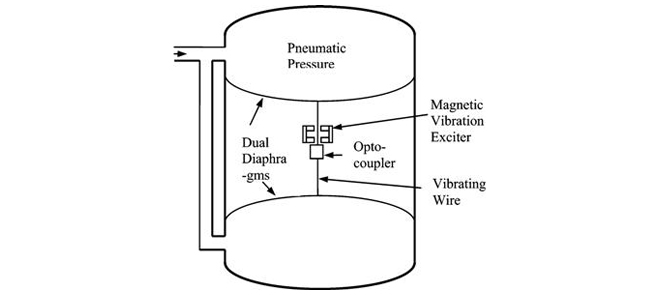 A vibrating wire stretched between two diaphragms increases the sensitivity of pressure measurement.