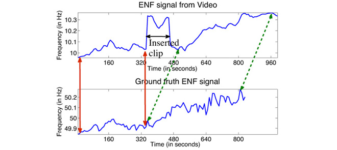 ENF comparisons for video tampering detection.