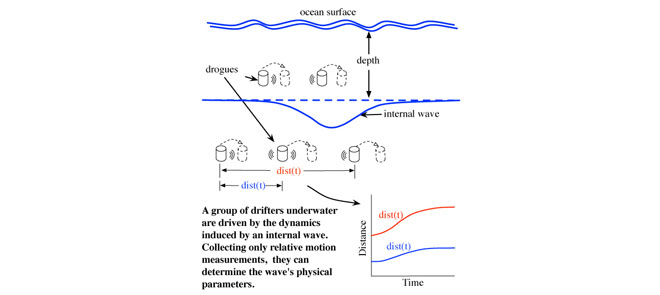 A group of drifters underwater are driven by the dynamics induced by an internal wave. Collecting only relative motion measurements, they can determine the wave's physical parameters.