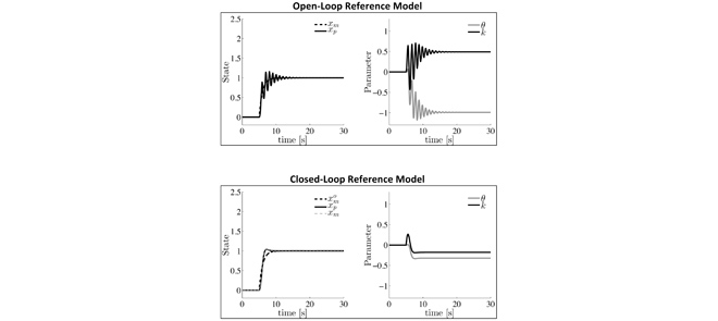 Closed-loop reference model adaptive control removes high frequency oscillations.