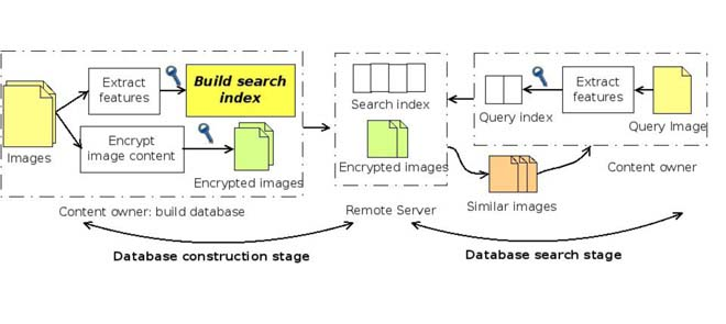 System model for confidentiality-preserving image retrieval.