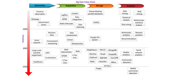 Big data technology map. It pivots on two axes, i.e., data value chain and timeline. The data value chain decomposes the big-data life cycle into four sequential stages, namely, data generation, data acquisition, data storage, and data analytics. In each stage, we highlight exemplary technologies over the past 10 years.