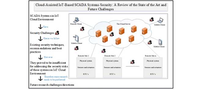 Cloud-Assisted IoT-Based SCADA Systems Security: A Review of the State of the Art and Future Challenges