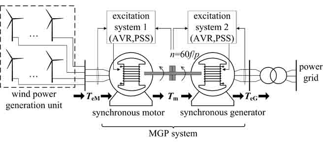 Synchronous Motor-Generator Pair to Enhance Small Signal and Transient Stability of Power System With High Penetration of Renewable Energy
