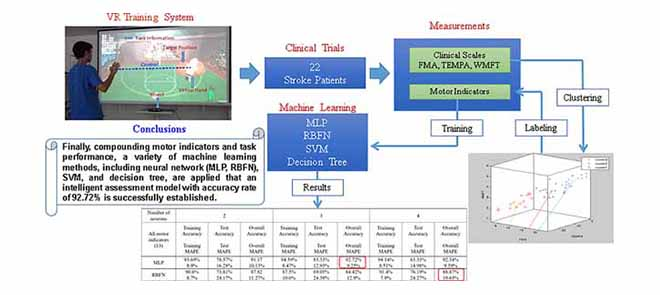 A graphical abstract for An Evidence-based Intelligent Method for Upper-limb Motor Assessment via a VR Training System on Stroke Rehabilitation.