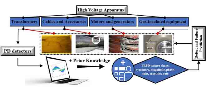 Knowledge-based PRPD pattern analysis for defect and fault predictions in high voltage apparatus.